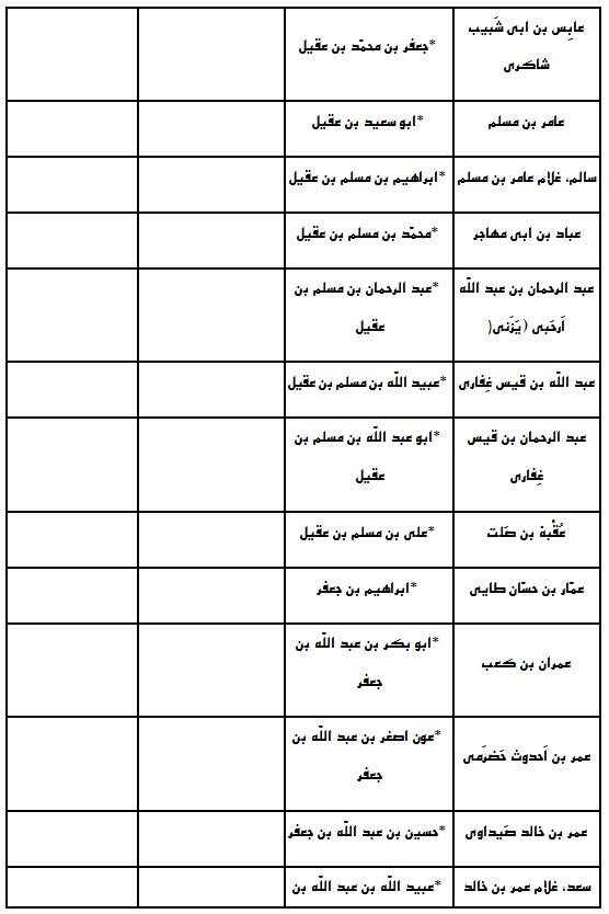 نام و تعداد دقیق شهدای کربلا